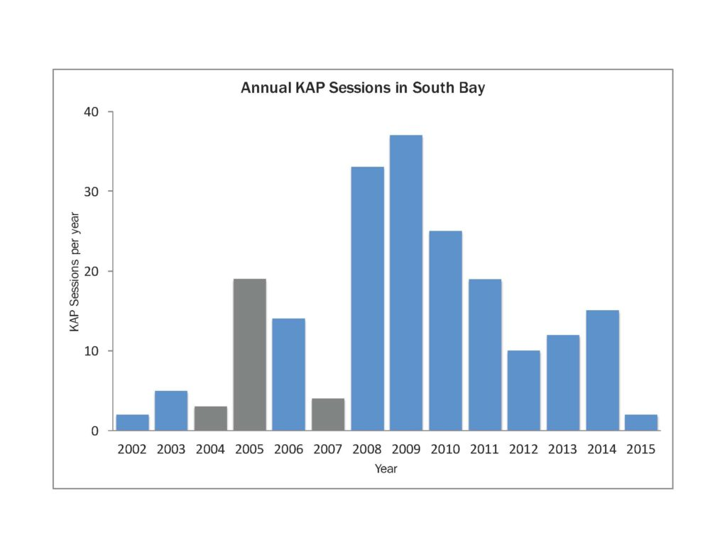 kap sessions by year